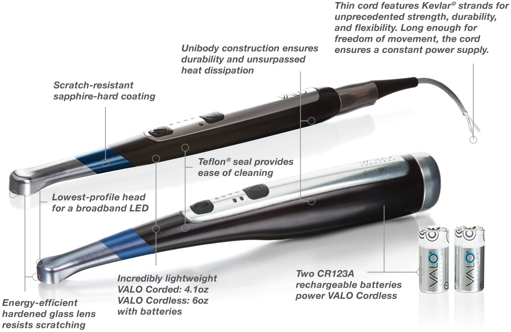 The Valo Story Ultradent Products Inc