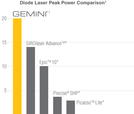 Gemini Peak Power Comparison Chart