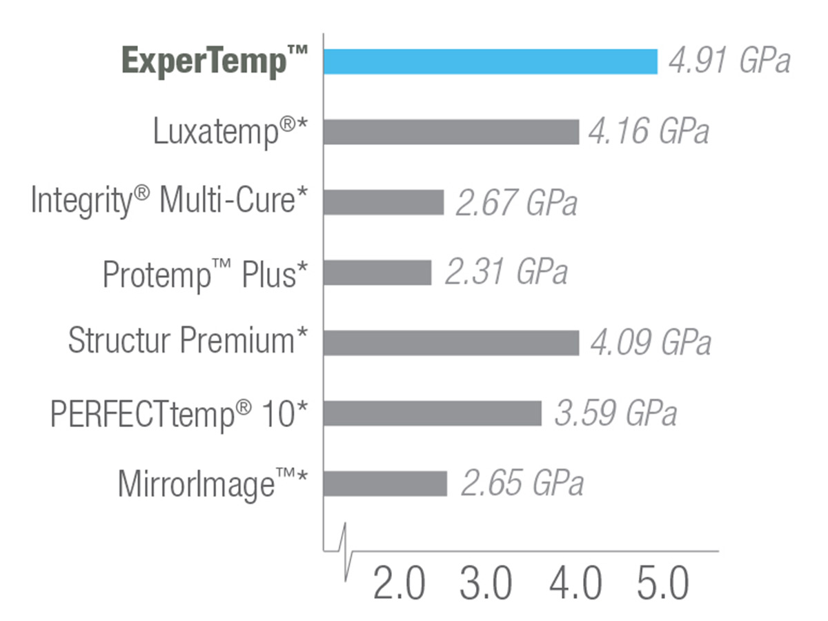 ExperTemp comparison