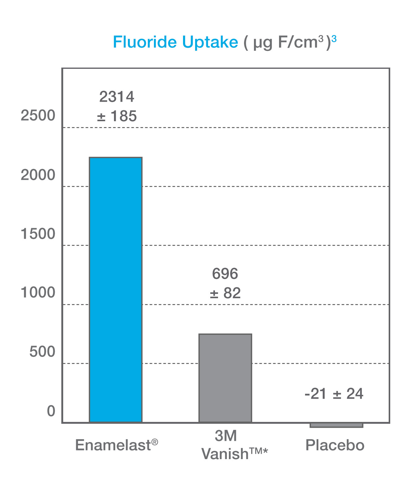 Enamelast Uptake Graph